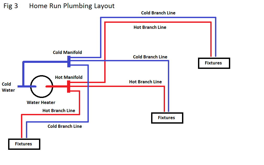 Ikuzo plumbing for Using pex for drain lines